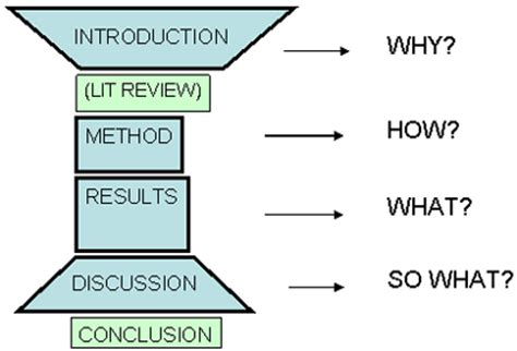 How to Write a Thoughtful Discussion for Your Scientific Paper